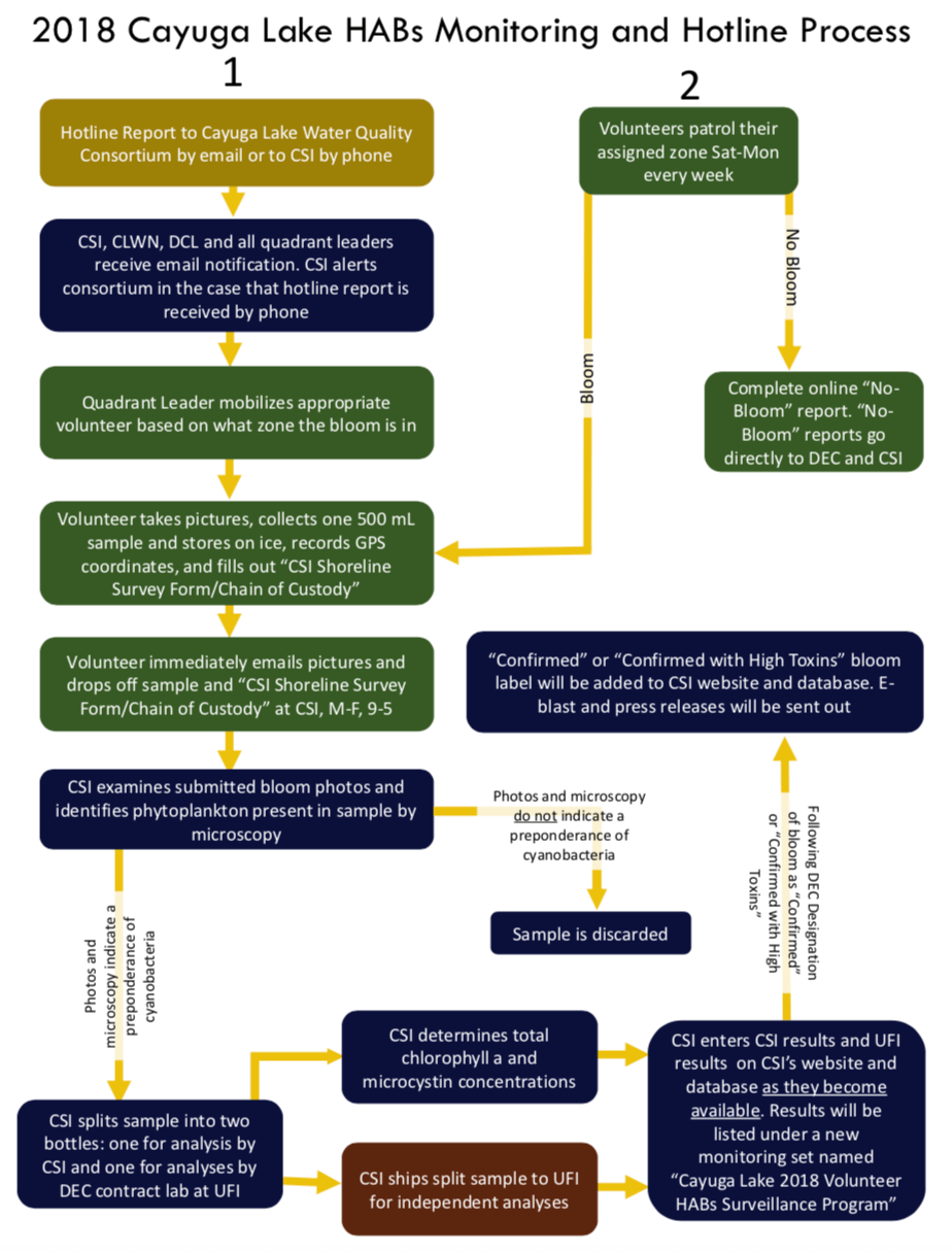 Flow Chart for HABS monitoring showing how information is conveyed